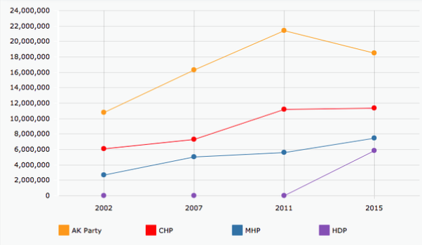 The number of votes received by each party since 2002. Image: Anadolu Agency